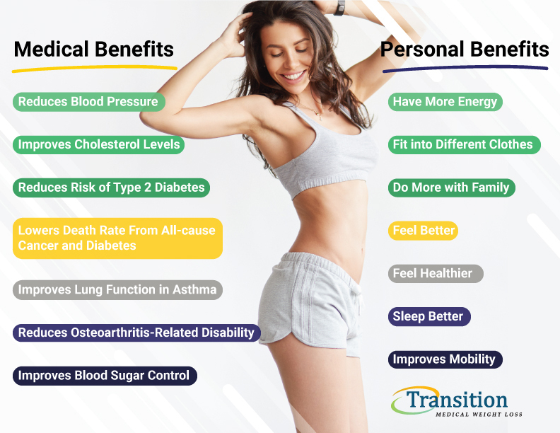 Proven Success Why Medical Weight Loss Programs Work Transition Weight Loss